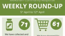 Melksham Community Response Weekly Round-up
